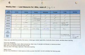 Diet Lead Measures