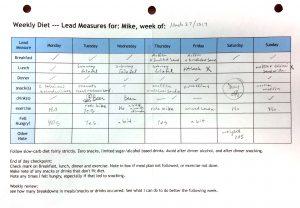 Diet lead measures chart